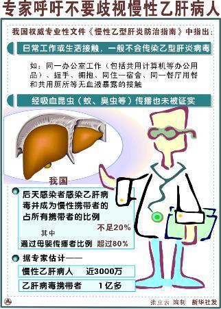 图文:(图表)[服务·健康]专家呼吁不要歧视慢性乙肝病人