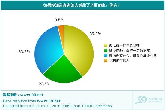 2009年中国乙肝歧视现状调查报告