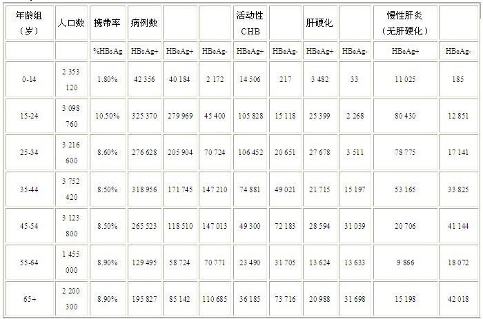 上海慢乙肝患者的治疗负担和成本效益比