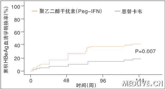 聚乙二醇干扰素与恩替卡韦相比的HBeAg血清学转换率 AASLD2011 慢乙肝 免疫控制