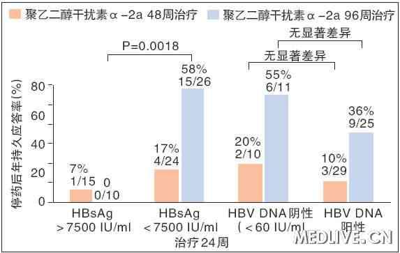 图2 聚乙二醇干扰素α-2a治疗24周,不同HBsAg定量与HBV DNA水平和停药后1年持续应答率之间的关系 AASLD2011 慢乙肝 免疫控制