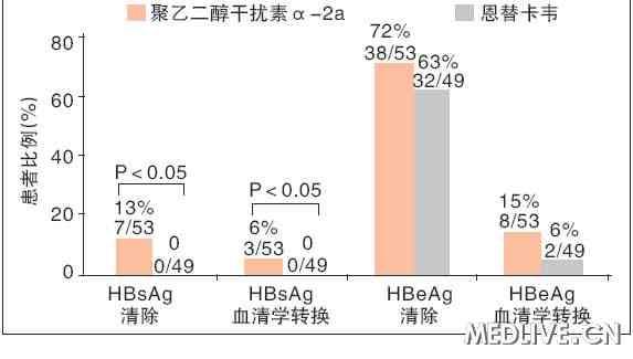 在恩替卡韦经治患者中,聚乙二醇干扰素α-2a治疗与持续恩替卡韦治疗的血清学应答比较 AASLD2011 慢乙肝 免疫控制