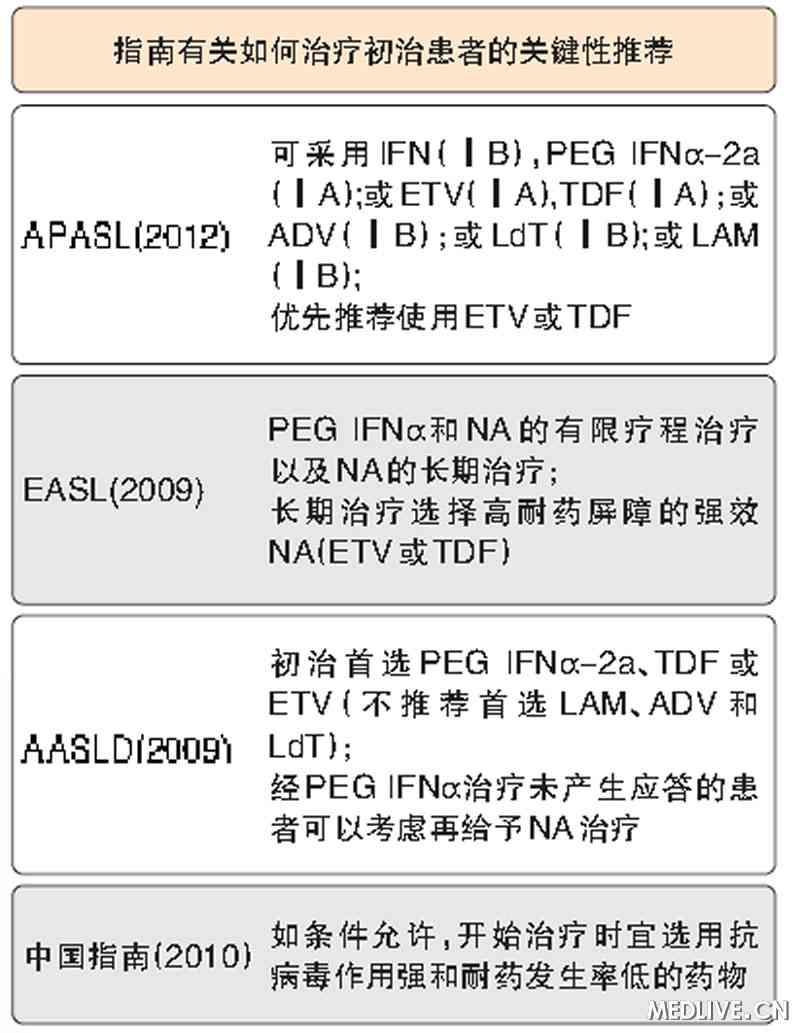 世界各国关于慢性乙肝初始治疗的对比分析