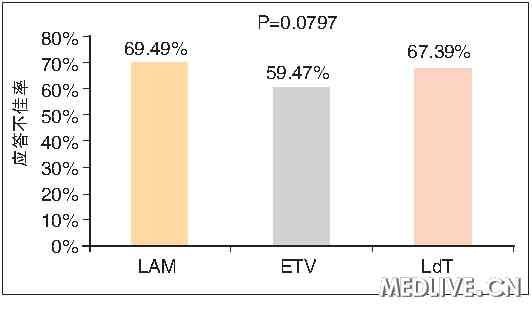 各组核苷酸药物的24周时应答不佳率均高于50% 探寻适合中国国情的慢性乙型肝炎优化治疗