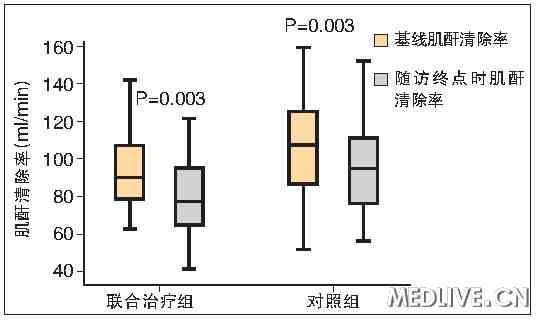 联合治疗组与对照组肾功能下降趋势相似 探寻适合中国国情的慢性乙型肝炎优化治疗