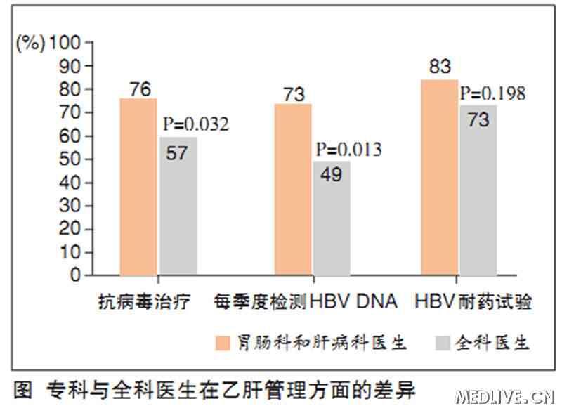 中国专科医生与全科医生治疗慢乙肝的水平对比