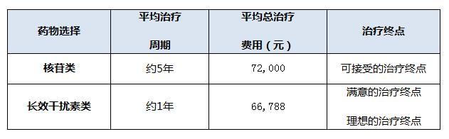 重庆30名肝病专家呼吁 提高慢乙肝患者医保待遇