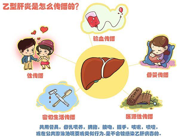 如何预防乙肝?