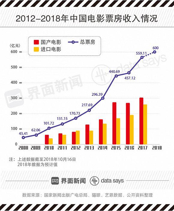 中國電影票房收入情況
