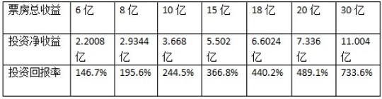 票房計算收益表